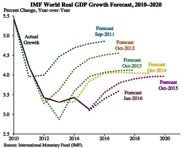 imfrealworldGDPgrowthforecast.jpg